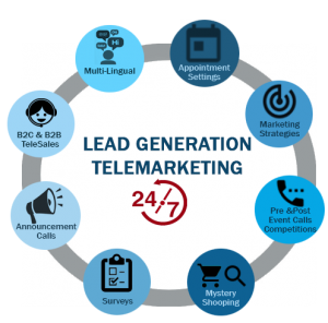 Lead_Generation cicle