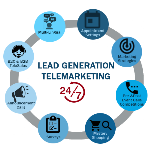 Telemarketing Solutions - Lead Generation Cicle