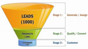 increase-sales-funnel-generation